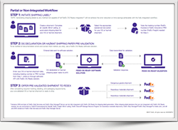 FedEx DG Ready integrated workflow